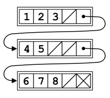 Unrolled linked lists (1-8).PNG