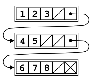 Unrolled linked list - Unrolled linked list In this model, the maximum number of elements is 4 for each node.