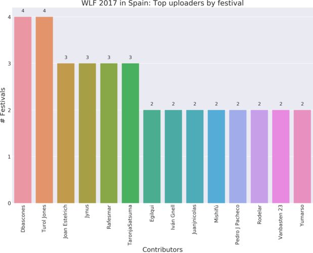 Top 14 contributors to Wiki Loves Folk 2017 in Spain per festival.