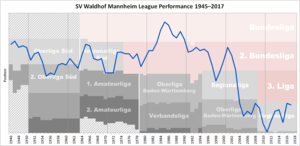 SV Waldhof Mannheim - Historical chart of Waldhof Mannheim league performance after WWII