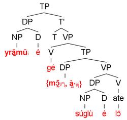 Pronomen - WikiVisually