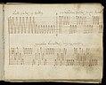 Weaver's Draft Book (Germany), 1805 (CH 18394477-16).jpg
