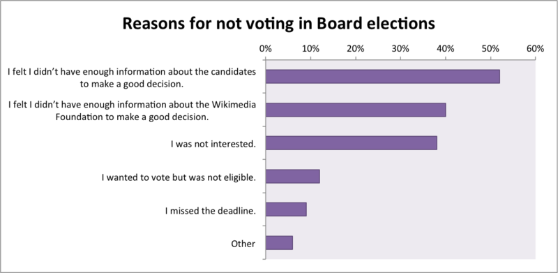 File:Why have you never voted in the elections for the Wikimedia Foundation Board of Trustees? Please choose all that apply..png