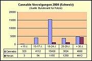 Cannabis-/Heroindelikte in der Schweiz 2004