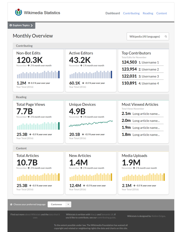 Wikistats 2.0 Prototype Dashboard.png