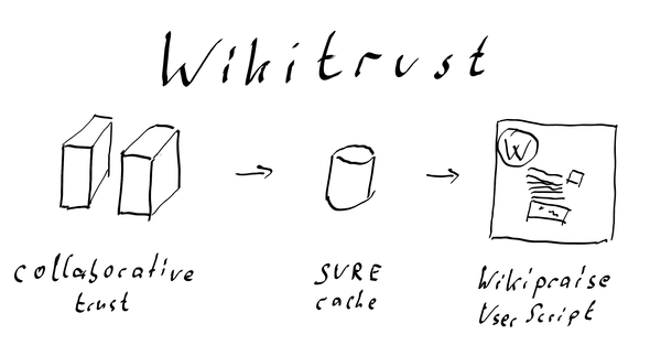 Diagram of WikiTrust