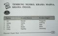 Wrong Javanese speech levels in Pepak Basa Jawa.png