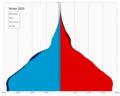 Yemen single age population pyramid 2020.png