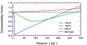 Compressibility factor - Overview of the temperature and pressure dependence of the compressibility factor for N2.