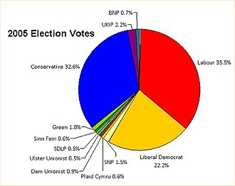 2005 United Kingdom general election - The percentage of votes gained