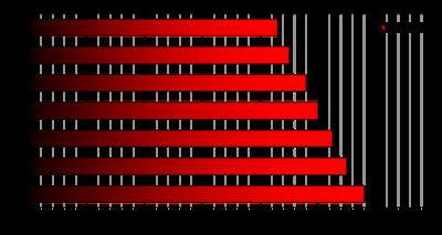 458 Lott - Wikipedia