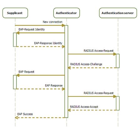 IEEE 802 1X | Revolvy