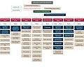 Abu Dhabi Police Organization chart.jpg