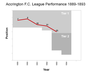 Accrington F.C. - Graph showing Accrington's performance from the first season of the English Football League in 1888–89 to 1892–93 when they resigned from the league.