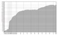 Achern-Bevölkerungsstatistik.png