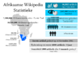 Afrikaans Wikipedia key stats graphic v1 2015 afr.png