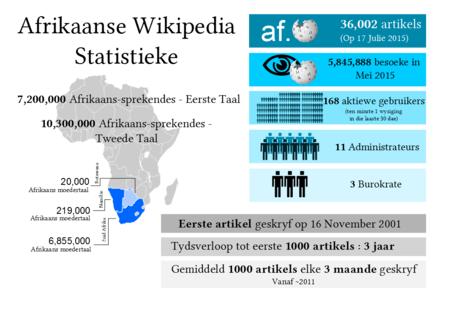 Wikipediageselshoekieargief2015 wikipedia afrikaans wikipedia statistieke julie 2015 fandeluxe Choice Image