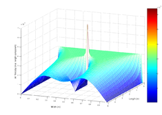 Navier–Stokes differential equations used to simulate airflow around an obstruction
