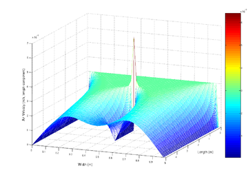 Visualization of airflow into a duct modelled using the Navier-Stokes equations, a set of partial differential equations.