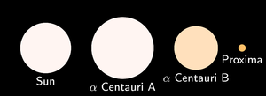 Component Sizes and Colours. Shows the relative sizes and colours stars in the Alpha Centauri system and compares them to the Sun.
