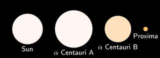 Descubren un planeta en el sistema estelar más cercano a la Tierra 320px-Alpha_Centauri_relative_sizes