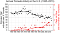 Annual tornado activity in the United States over the period 1955–2013.png