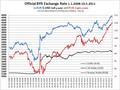 BYR Exchange rate 1.1.2008-10.5.2011.png