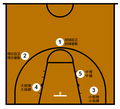 Basketball Positions Chinese Version.png