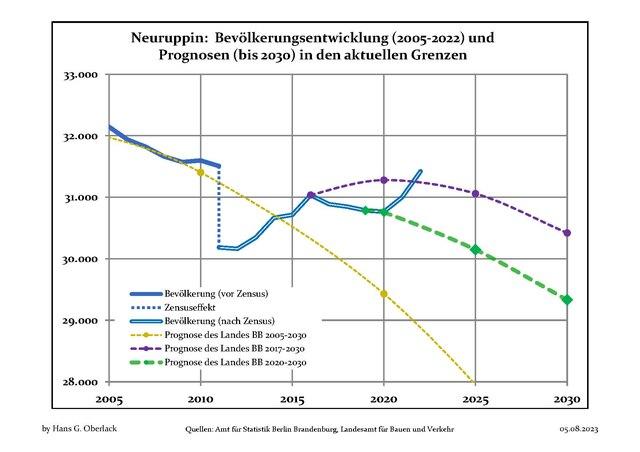 Einwohnerzahl Neuruppin
