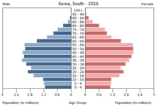 top dating sites i Sydkorea moden dating basingstoke