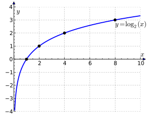 Graph showing a logarithm curves, which crosses the x-axis where x is 1 and extend towards minus infinity along the y-axis.