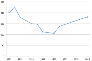 Buckworth - Total population of Buckworth Civil Parish, as reported by the Census of Population from 1871 tp 2011