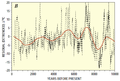 Carbon-14-10kyr-Hallstadtzeit Cycles.png