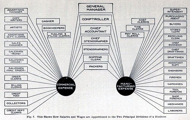 Manufacturing Organizational Chart: Chart of Corporate Commercial Expenses and Manufacturing ,Chart