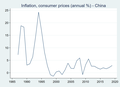 China inflation.png