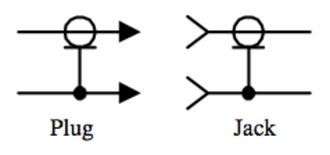 RF connector - Electronic symbols for the plug and jack coaxial connectors