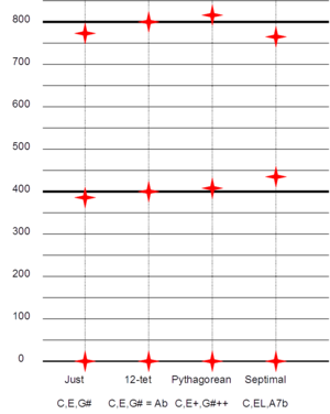 Augmented triad - Comparison, in cents, of augmented triad tunings