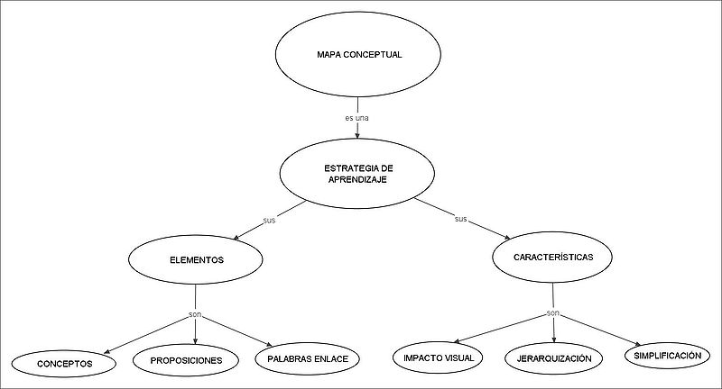 Archivo:Conceptual map.jpeg