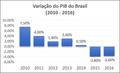 Crescimento do PIB do Brasil entre 2010 e 2016.png