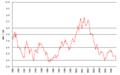 DKK-USD 1989-.png