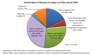 Koreans in Japan - Dates of entrance or birth of Korean residents in Japan as of the end of 1958