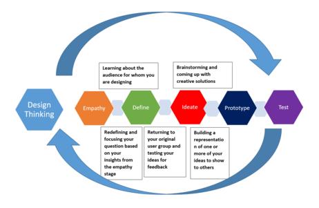 Design Thinking Wikipedia