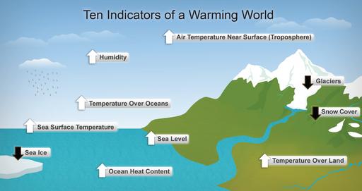 Diagram showing ten indicators of global warming