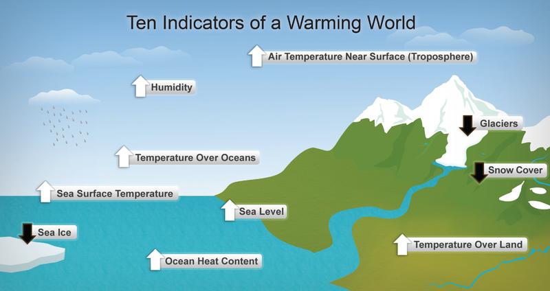 File:Diagram showing ten indicators of global warming.png