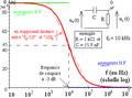 Diagramme de Bode d'un premier ordre non fondamental à transfert statique nul - courbe de phase.png