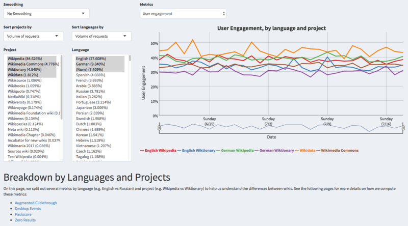 File:Discovery Dashboards - Search Metrics - Language & Project Breakdown.png