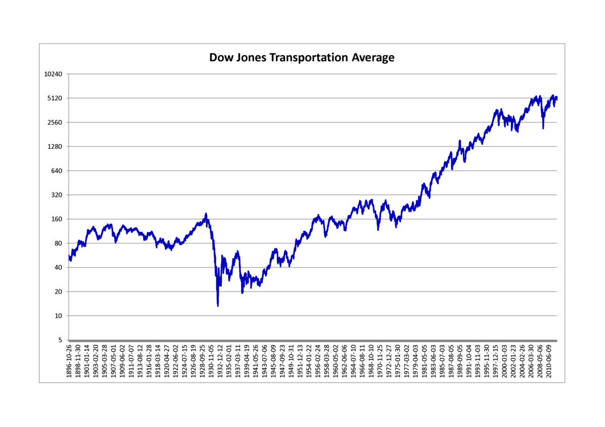 Dow Jones Transportation Average Wikipedia