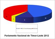 Distribuzione dei seggi nel Parlamento di Timor Est dopo le elezioni del 2012