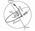 Ekvatorski koordinatni sustav.png
