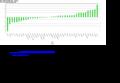 Eurostat Graph tec00115.png